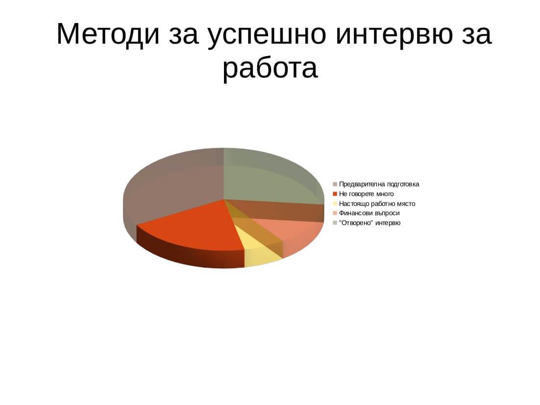Интервю за работа, www.interesnotii.com
