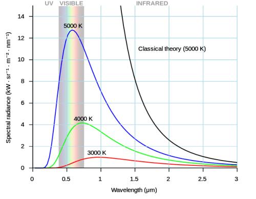 спектрално излъчване електромагнетизъм топлина на обект температура